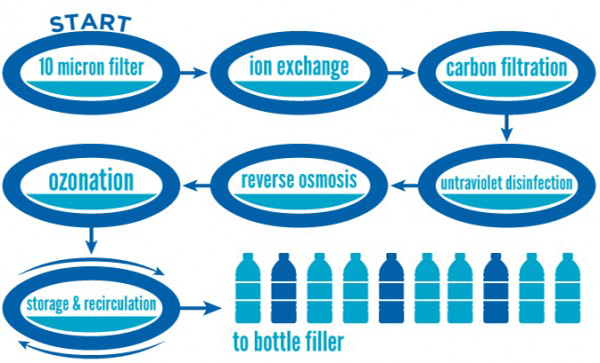 Benefits of 7 Stages of the Water Purification Process