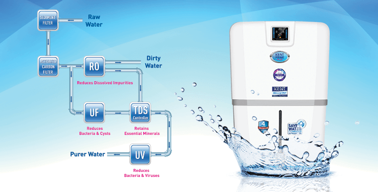 How Water Purifier Works